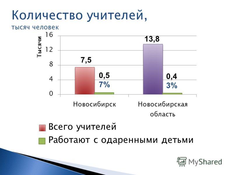 Количество учителей, тысяч человек 7,5 0,5 7% 0,4 3% 13,8