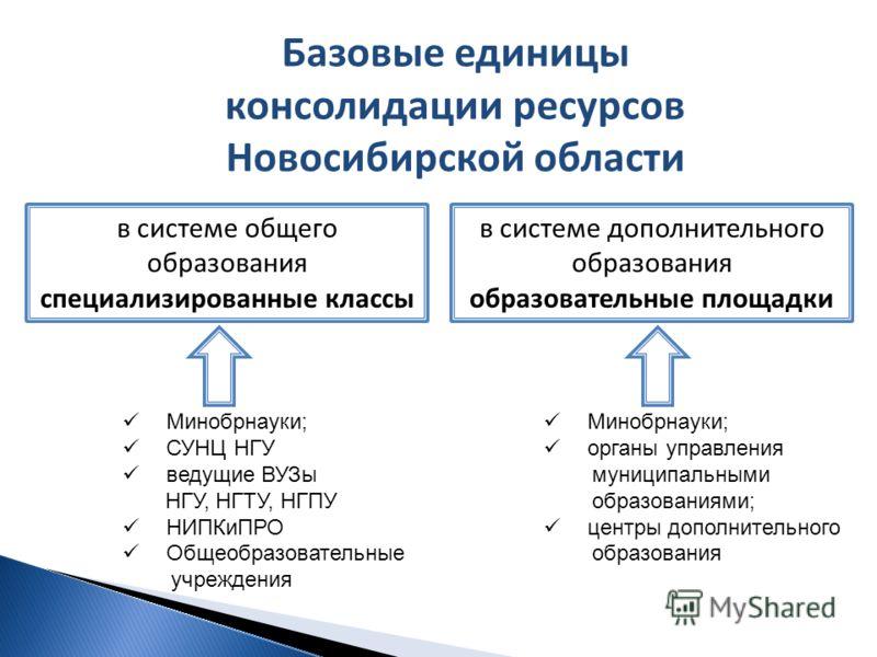 Базовые единицы консолидации ресурсов Новосибирской области в системе общего образования специализированные классы в системе дополнительного образования образовательные площадки Минобрнауки; органы управления муниципальными образованиями; центры допо