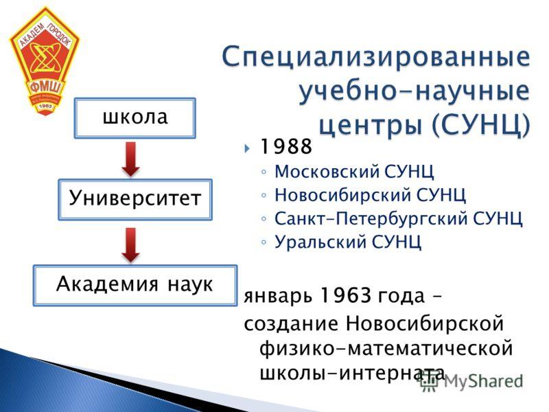 1988 Московский СУНЦ Новосибирский СУНЦ Санкт-Петербургский СУНЦ Уральский СУНЦ январь 1963 года – создание Новосибирской физико-математической школы-интерната школа Университет Академия наук