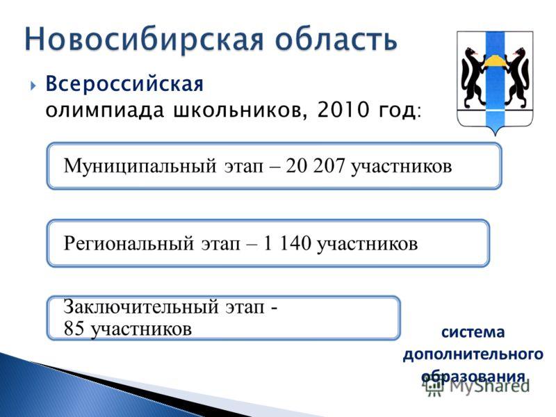 Всероссийская олимпиада школьников, 2010 год : система дополнительного образования