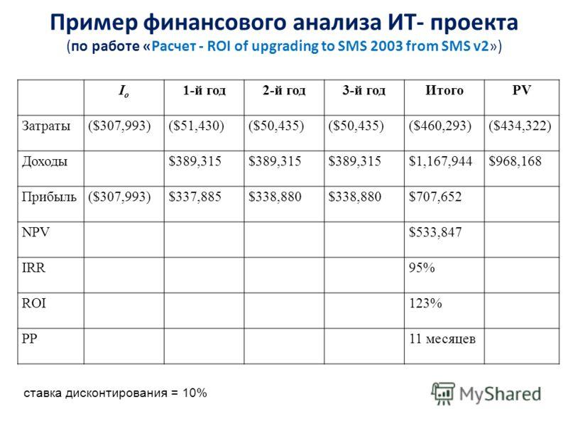Пример финансового анализа ИТ- проекта (по работе «Расчет - ROI of upgrading to SMS 2003 from SMS v2») IoIo 1-й год2-й год3-й годИтогоPV Затраты($307,993)($51,430)($50,435) ($460,293)($434,322) Доходы$389,315 $1,167,944$968,168 Прибыль($307,993)$337,