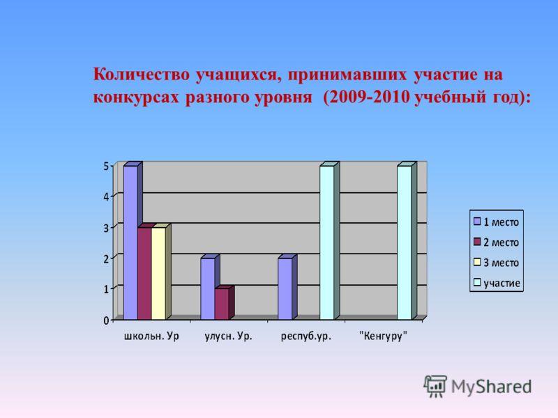 Количество учащихся, принимавших участие на конкурсах разного уровня (2009-2010 учебный год):