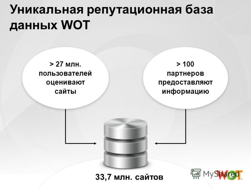 33,7 млн. сайтов Уникальная репутационная база данных WOT > 27 млн. пользователей оценивают сайты > 100 партнеров предоставляют информацию