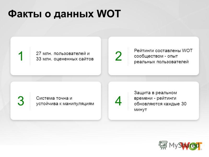 Факты о данных WOT 27 млн. пользователей и 33 млн. оцененных сайтов 1 Рейтинги составлены WOT сообществом - опыт реальных пользователей 2 Система точна и устойчива к манипуляциям 3 Защита в реальном времени - рейтинги обновляются каждые 30 минут 4