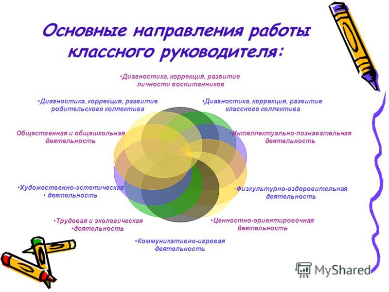 Основные направления работы классного руководителя: Диагностика, коррекция, развитие личности воспитанников Диагностика, коррекция, развитие классного коллектива Интеллектуально- познавательная деятельность Физкультурно- оздоровительная деятельность