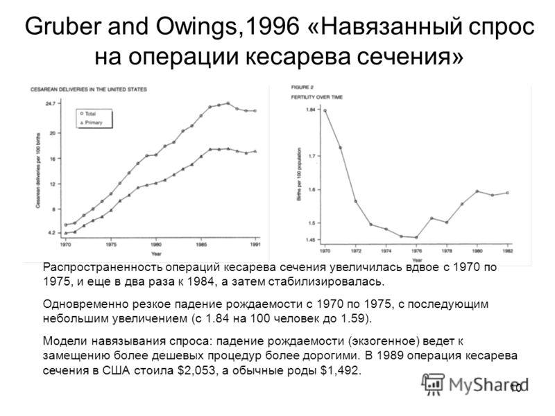 10 Gruber and Owings,1996 «Навязанный спрос на операции кесарева сечения» Распространенность операций кесарева сечения увеличилась вдвое с 1970 по 1975, и еще в два раза к 1984, а затем стабилизировалась. Одновременно резкое падение рождаемости с 197