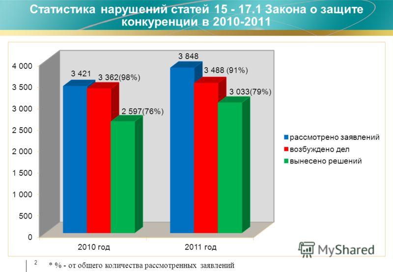 2 Статистика нарушений статей 15 - 17.1 Закона о защите конкуренции в 2010-2011 * % - от общего количества рассмотренных заявлений