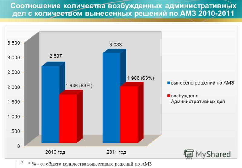 3 Соотношение количества возбужденных административных дел с количеством вынесенных решений по АМЗ 2010-2011 * % - от общего количества вынесенных решений по АМЗ