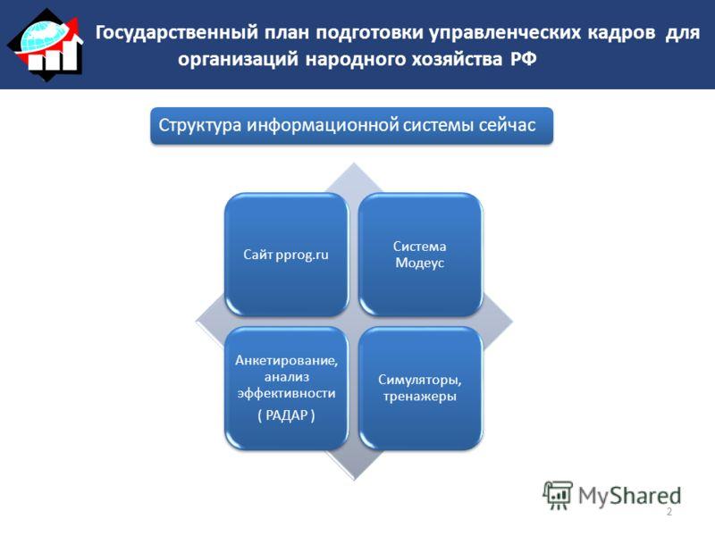 Сайт pprog.ru Система Модеус Анкетирование, анализ эффективности ( РАДАР ) Симуляторы, тренажеры Структура информационной системы сейчас 2