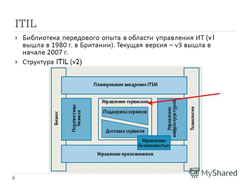 ITIL Библиотека передового опыта в области управления ИТ (v1 вышла в 1980 г. в Британии ). Текущая версия – v 3 вышла в начале 2007 г. Структура ITIL (v2)
