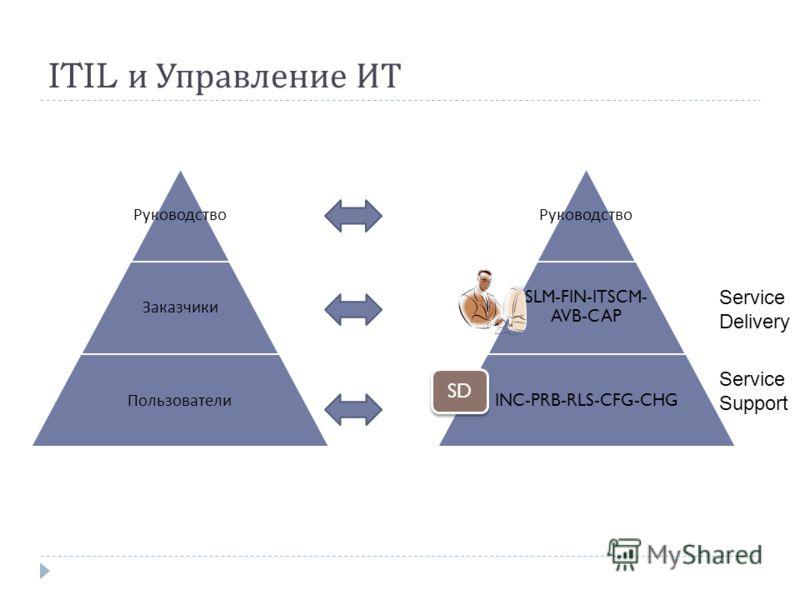 ITIL и Управление ИТ Руководство Заказчики Пользователи Руководство SLM-FIN-ITSCM- AVB-CAP INC-PRB-RLS-CFG-CHG SD Service Delivery Service Support