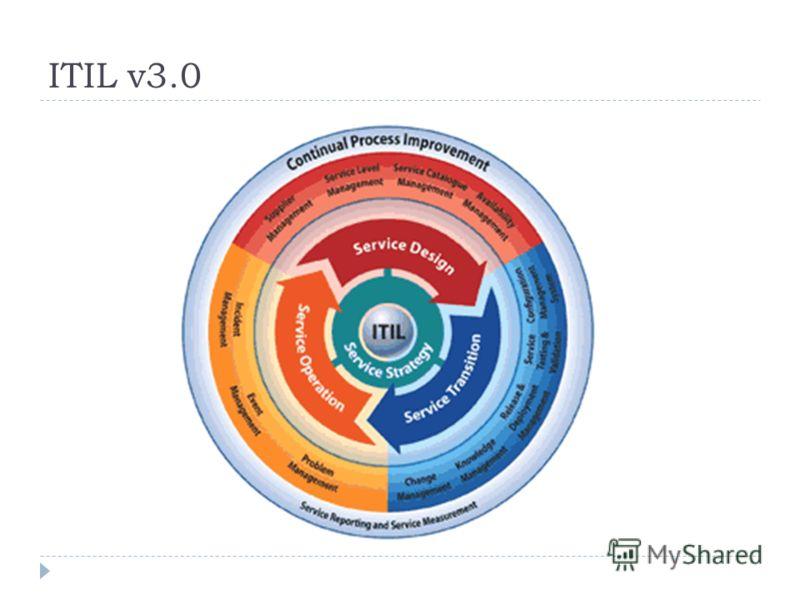 ITIL v3.0
