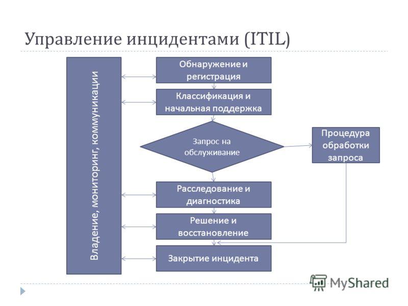 Управление инцидентами (ITIL) Обнаружение и регистрация Классификация и начальная поддержка Запрос на обслуживание Расследование и диагностика Решение и восстановление Закрытие инцидента Процедура обработки запроса Владение, мониторинг, коммуникации
