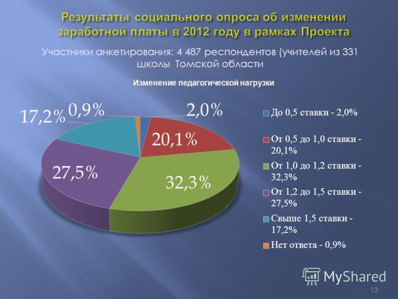 13 Участники анкетирования: 4 487 респондентов (учителей из 331 школы Томской области Изменение педагогической нагрузки
