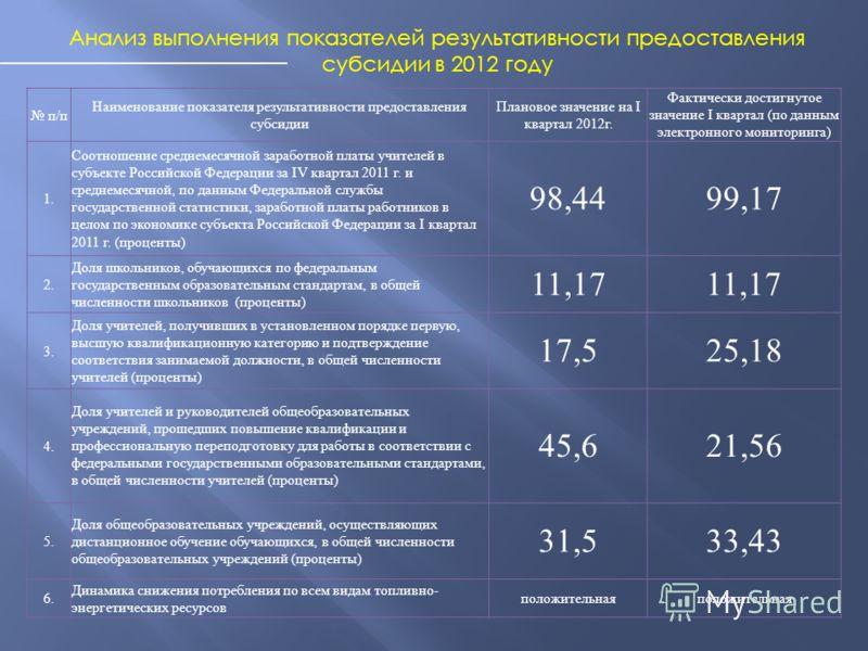 May 11, 20136 Анализ выполнения показателей результативности предоставления субсидии в 2012 году п/п п/п Наименование показателя результативности предоставления субсидии Плановое значение на I квартал 2012 г. Фактически достигнутое значение I квартал