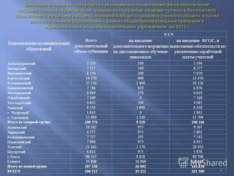 9 Наименование муниципальных образований Всего дополнительный объем субвенции в т.ч.в т.ч. на введение дополнительного норматива на дистанционное обучение инвалидов на введение ФГОС, и выполнение обязательств по увеличению заработной платы учителей А