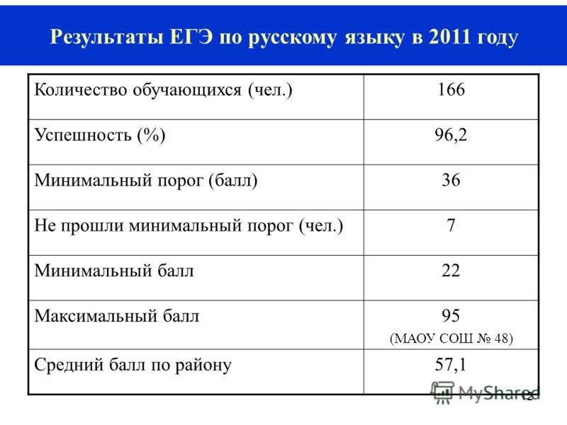 12 Результаты ЕГЭ по русскому языку в 2011 году Количество обучающихся (чел.)166 Успешность (%)96,2 Минимальный порог (балл)36 Не прошли минимальный порог (чел.)7 Минимальный балл22 Максимальный балл95 (МАОУ СОШ 48) Средний балл по району57,1