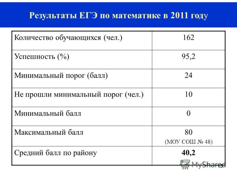 13 Результаты ЕГЭ по математике в 2011 году Количество обучающихся (чел.)162 Успешность (%)95,2 Минимальный порог (балл)24 Не прошли минимальный порог (чел.)10 Минимальный балл0 Максимальный балл80 (МОУ СОШ 48) Средний балл по району40,2