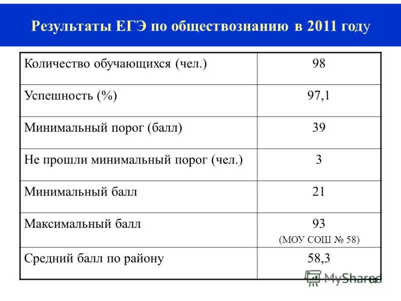 14 Результаты ЕГЭ по обществознанию в 2011 году Количество обучающихся (чел.)9898 Успешность (%)97,1 Минимальный порог (балл)39 Не прошли минимальный порог (чел.)3 Минимальный балл21 Максимальный балл93 (МОУ СОШ 58) Средний балл по району58,3