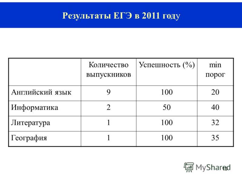 19 Результаты ЕГЭ в 2011 году Количество выпускников Успешность (%)min порог Английский язык910020 Информатика25040 Литература110032 География110035