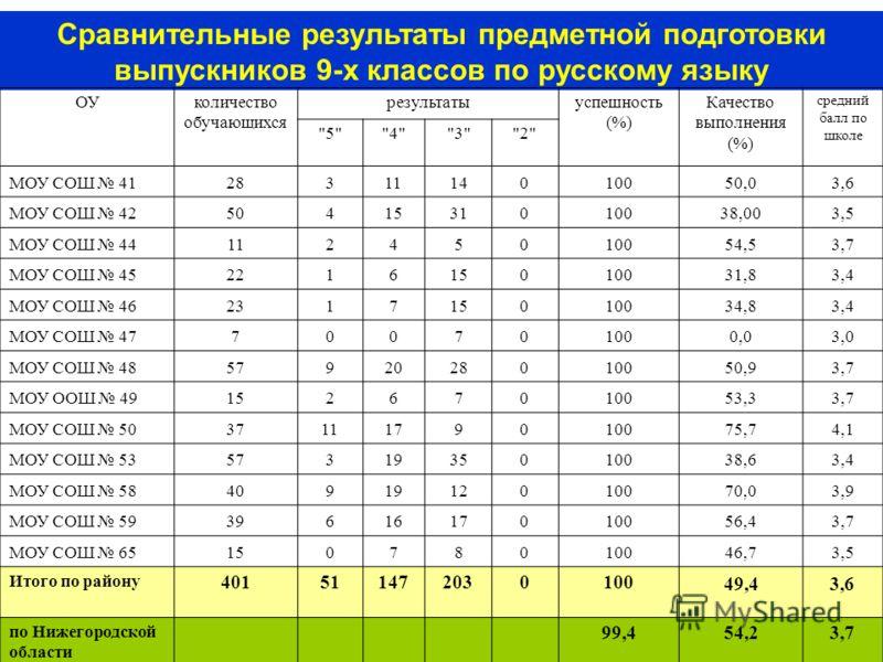 40 Сравнительные результаты предметной подготовки выпускников 9-х классов по русскому языку ОУколичество обучающихся результатыуспешность (%) Качество выполнения (%) средний балл по школе