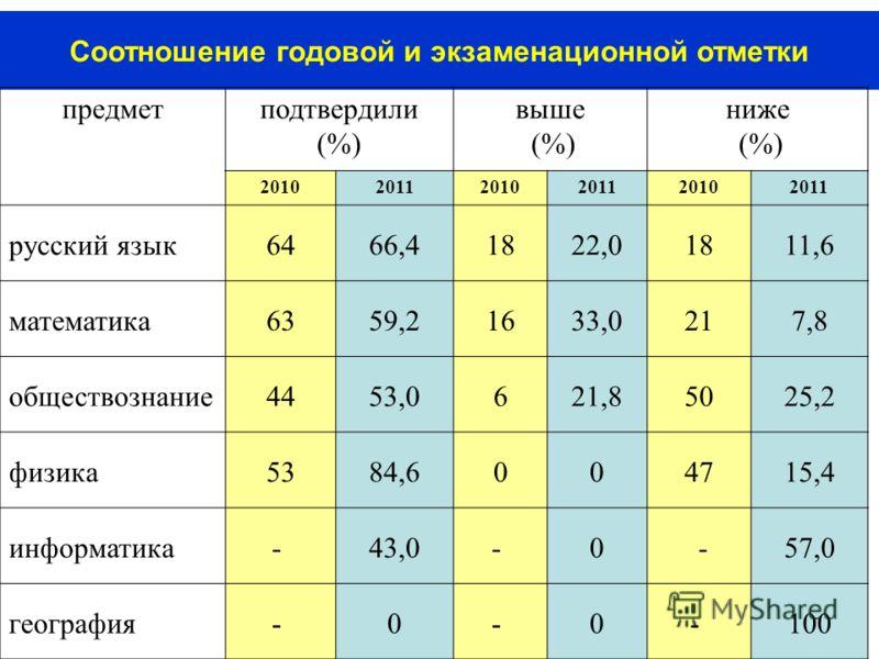46 Соотношение годовой и экзаменационной отметки предмет подтвердили (%) выше (%) ниже (%) 201020112010201120102011 русский язык6466,41822,01811,6 математика6359,21633,0217,8 обществознание4453,0621,85025,2 физика5384,6004715,4 информатика- 43,0- 0 -