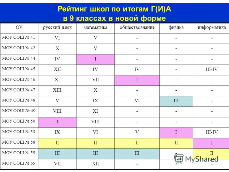 47 Рейтинг школ по итогам Г(И)А в 9 классах в новой форме ОУ русский языкматематикаобществознаниефизикаинформатика МОУ СОШ 41 VIV--- МОУ СОШ 42 XV--- МОУ СОШ 44 IVI--- МОУ СОШ 45 XIIIV -III-IV МОУ СОШ 46 XIVIII-- МОУ СОШ 47 XIIIX--- МОУ СОШ 48 VIXVII