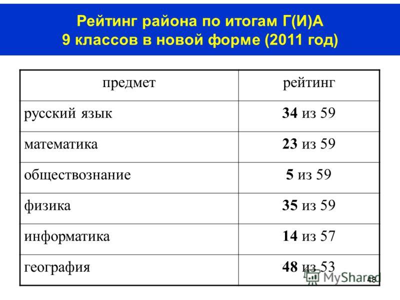 48 Рейтинг района по итогам Г(И)А 9 классов в новой форме (2011 год) предметрейтинг русский язык34 из 59 математика23 из 59 обществознание5 из 59 физика35 из 59 информатика14 из 57 география48 из 53