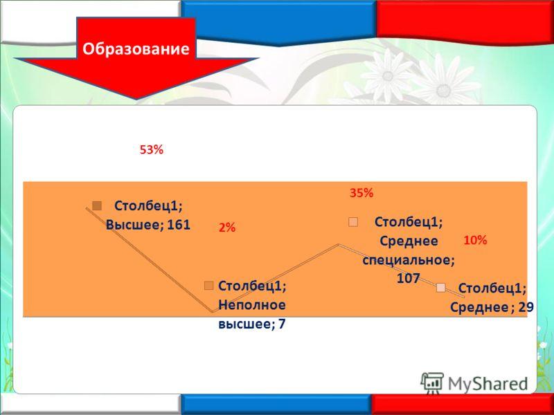 Образование 53%