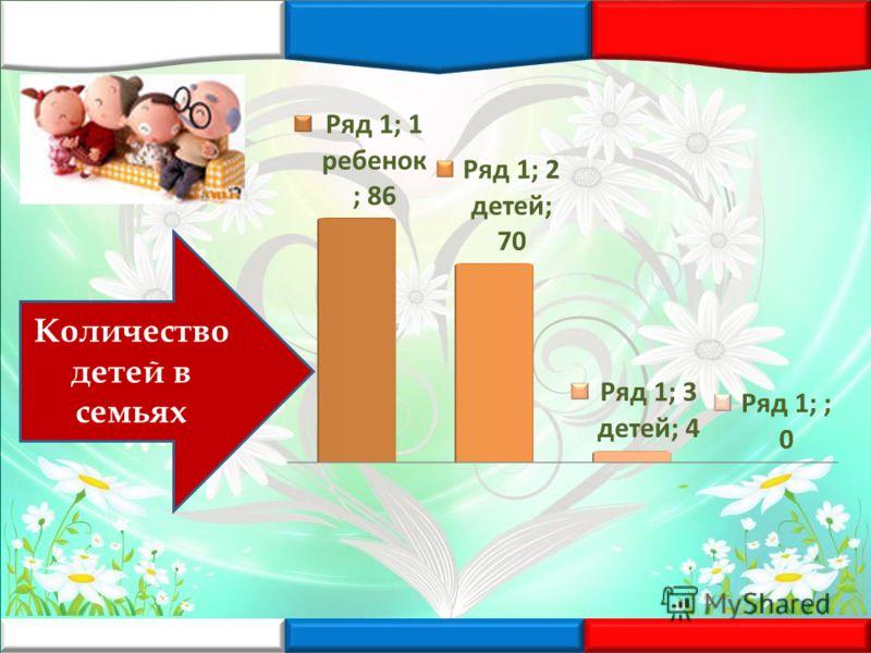 Количество детей в семьях