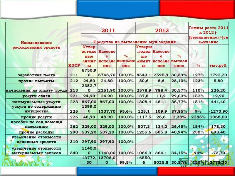 Наименование расходования средств КЭСР 20112012 Темпы роста 2011 к 2012 (- )уменьшение,(+)ув еличение Средства на выполнение мун.задания Утвер ж.годо вые лимит ы Кассово е исполне ние % выполне ние Утверж.годов ые лимит ы Кассово е исполне ние % выпо