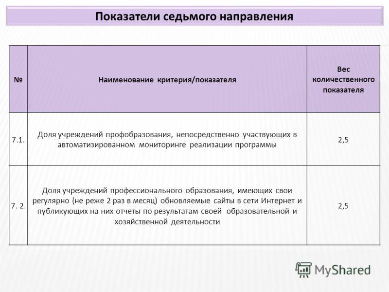 Показатели седьмого направления Наименование критерия/показателя Вес количественного показателя 7.1. Доля учреждений профобразования, непосредственно участвующих в автоматизированном мониторинге реализации программы 2,5 7. 2. Доля учреждений професси