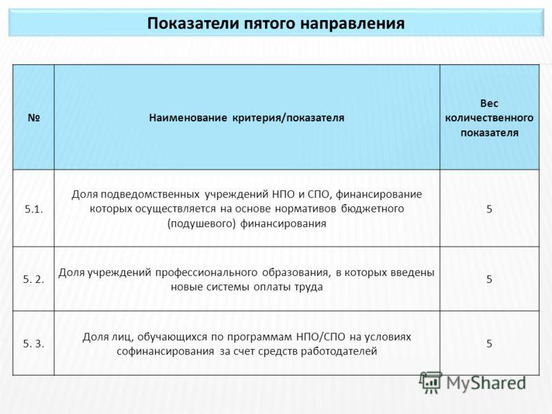 Показатели пятого направления Наименование критерия/показателя Вес количественного показателя 5.1. Доля подведомственных учреждений НПО и СПО, финансирование которых осуществляется на основе нормативов бюджетного (подушевого) финансирования 5 5. 2. Д