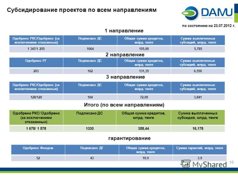 Субсидирование проектов по всем направлениям 1 направление 2 направление 16 по состоянию на 23.07.2012 г. Одобрено РКС/Одобрено (за исключением отказанных) Подписано ДСОбщая сумма кредитов, млрд. тенге Сумма выплаченных субсидий, млрд. тенге 1 347/1