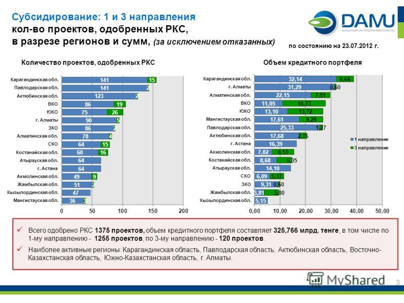 3 Всего одобрено РКС 1375 проектов, объем кредитного портфеля составляет 325,766 млрд. тенге, в том числе по 1-му направлению - 1255 проектов, по 3-му направлению - 120 проектов. Наиболее активные регионы: Карагандинская область, Павлодарская область