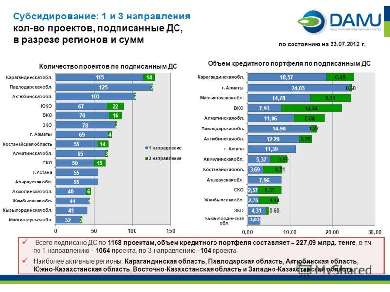4 Всего подписано ДС по 1168 проектам, объем кредитного портфеля составляет – 227,09 млрд. тенге, в т.ч. по 1 направлению – 1064 проекта, по 3 направлению –104 проекта. Наиболее активные регионы: Карагандинская область, Павлодарская область, Актюбинс