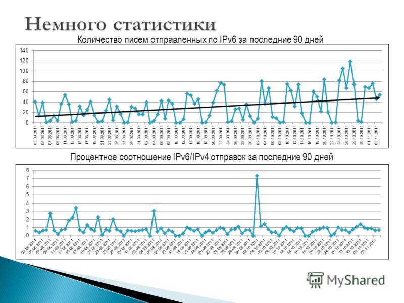 Количество писем отправленных по IPv6 за последние 90 дней Процентное соотношение IPv6/IPv4 отправок за последние 90 дней