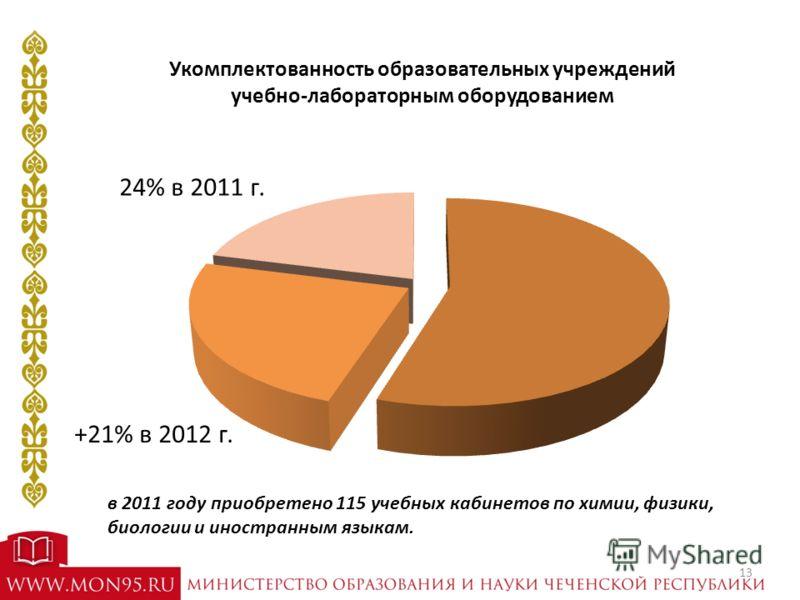 Укомплектованность образовательных учреждений учебно-лабораторным оборудованием 24% в 2011 г. в 2011 году приобретено 115 учебных кабинетов по химии, физики, биологии и иностранным языкам. +21% в 2012 г. 13