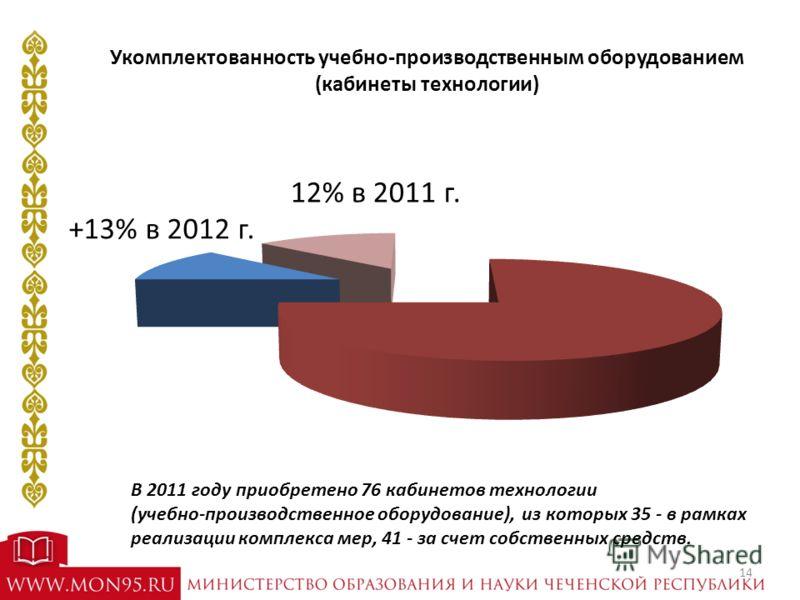 Укомплектованность учебно-производственным оборудованием (кабинеты технологии) 12% в 2011 г. В 2011 году приобретено 76 кабинетов технологии (учебно-производственное оборудование), из которых 35 - в рамках реализации комплекса мер, 41 - за счет собст