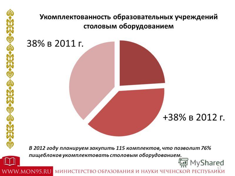 Укомплектованность образовательных учреждений столовым оборудованием 38% в 2011 г. В 2012 году планируем закупить 115 комплектов, что позволит 76% пищеблоков укомплектовать столовым оборудованием. +38% в 2012 г. 17