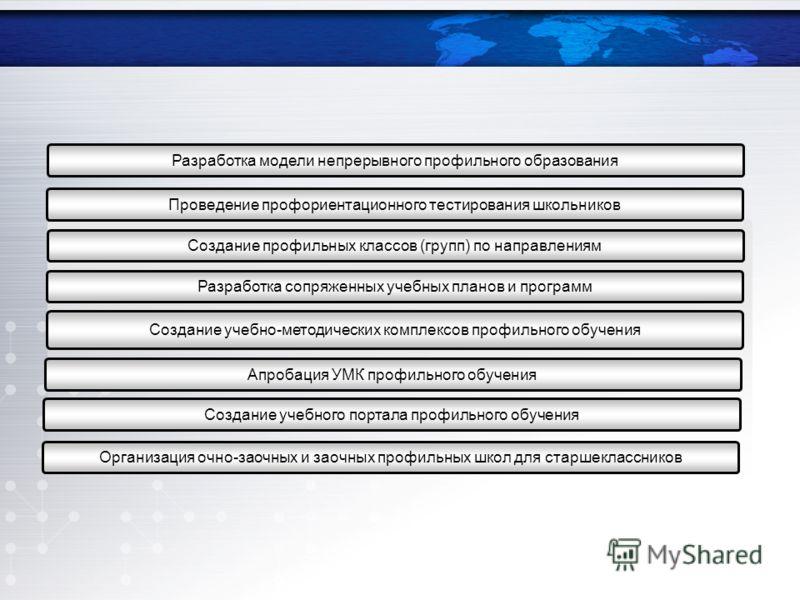 Проведение профориентационного тестирования школьников Разработка модели непрерывного профильного образования Создание профильных классов (групп) по направлениям Разработка сопряженных учебных планов и программ Создание учебно-методических комплексов