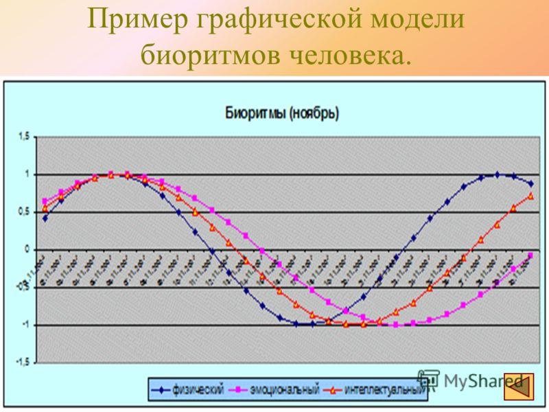 Пример графической модели биоритмов человека.