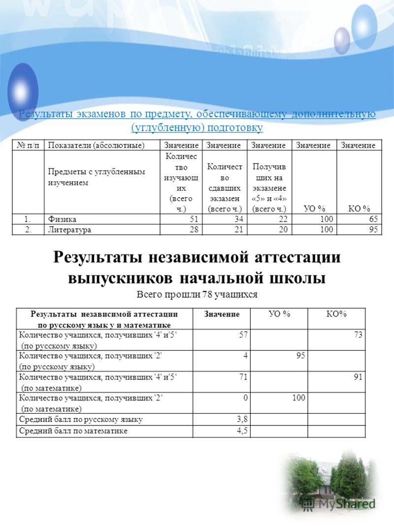 Результаты независимой аттестации выпускников начальной школы Всего прошли 78 учащихся Результаты независимой аттестации по русскому язык у и математике ЗначениеУО %КО% Количество учащихся, получивших '4' и'5 (по русскому языку) 5773 Количество учащи