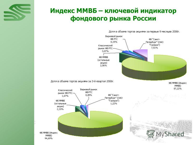 Индекс ММВБ – ключевой индикатор фондового рынка России