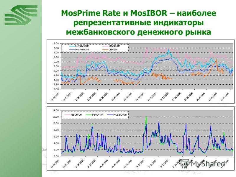 MosPrime Rate и MosIBOR – наиболее репрезентативные индикаторы межбанковского денежного рынка