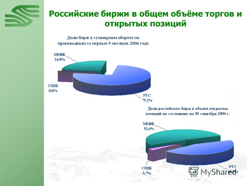 Российские биржи в общем объёме торгов и открытых позиций