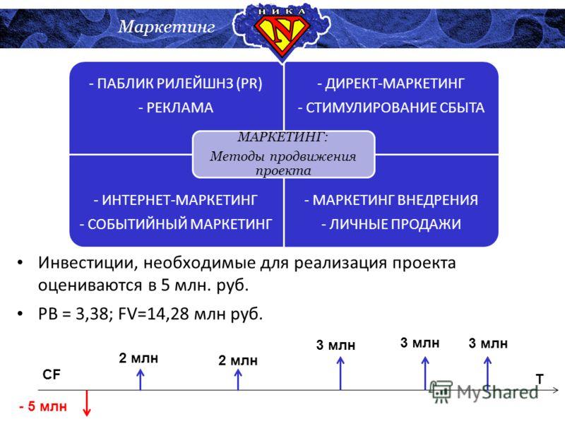 - ПАБЛИК РИЛЕЙШНЗ (PR) - РЕКЛАМА - ДИРЕКТ-МАРКЕТИНГ - СТИМУЛИРОВАНИЕ СБЫТА - ИНТЕРНЕТ-МАРКЕТИНГ - СОБЫТИЙНЫЙ МАРКЕТИНГ - МАРКЕТИНГ ВНЕДРЕНИЯ - ЛИЧНЫЕ ПРОДАЖИ МАРКЕТИНГ: Методы продвижения проекта Маркетинг Инвестиции, необходимые для реализация проек