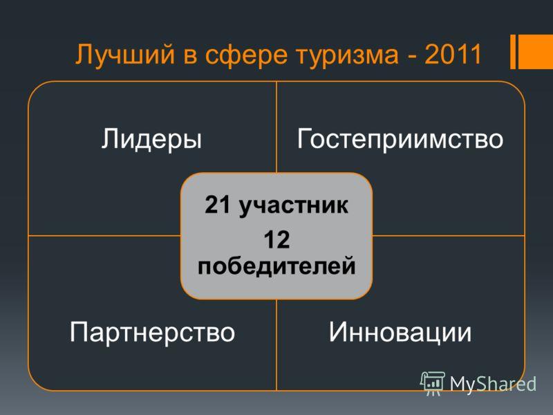 Лучший в сфере туризма - 2011 ЛидерыГостеприимство ПартнерствоИнновации 21 участник 12 победителей
