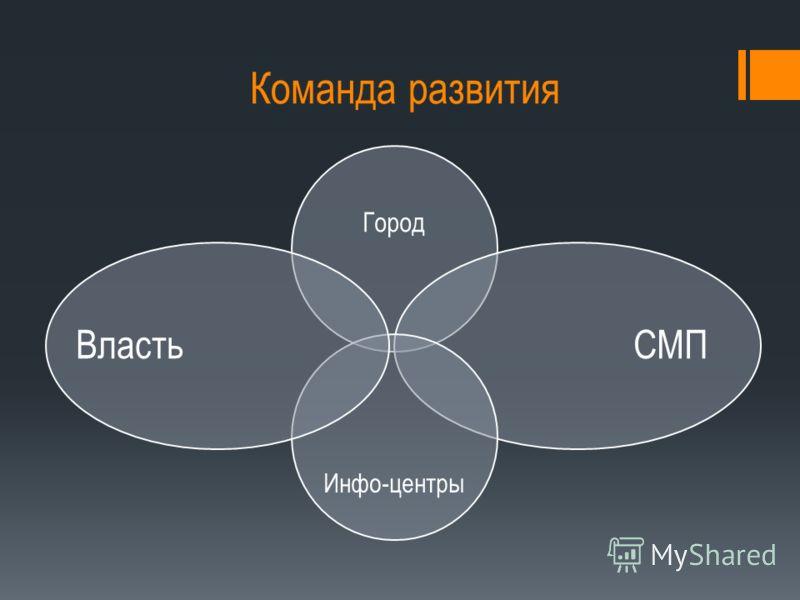 Команда развития Город СМП Инфо-центры Власть