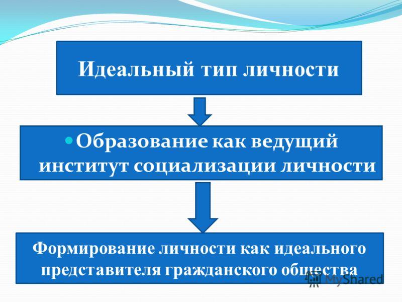 Идеальный тип личности Образование как ведущий институт социализации личности Формирование личности как идеального представителя гражданского общества